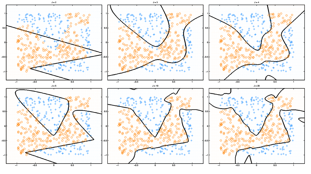 Neural network decision boundaries